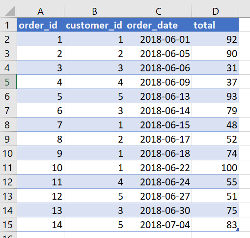 The order table preview