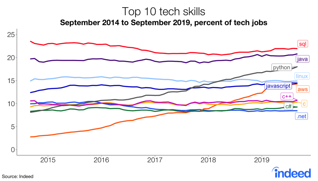 Nearly a quarter of tech jobs posted require a knowledge of SQL.