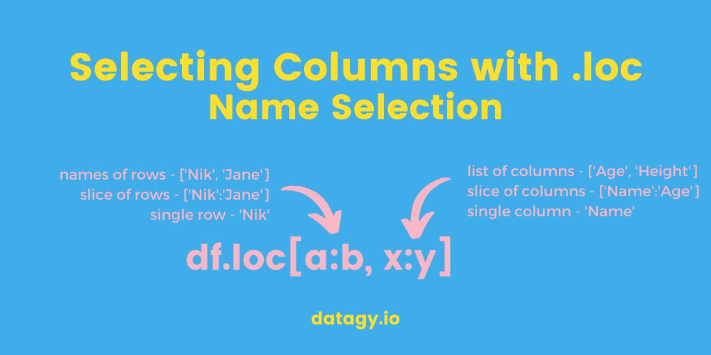 Pandas Select Columns with loc