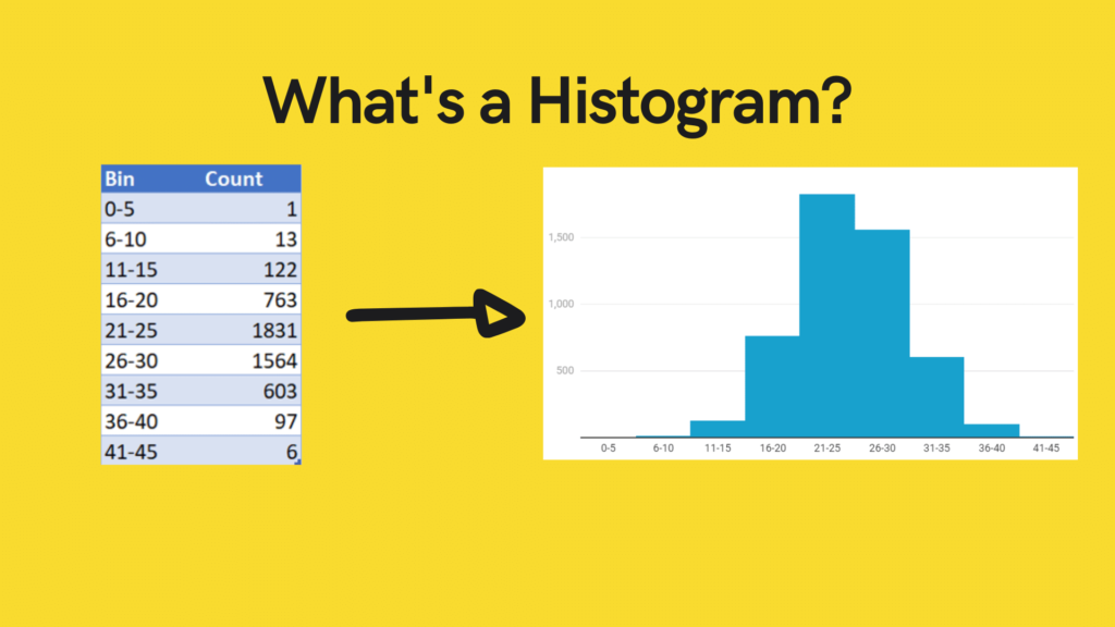 Describing what a histogram is with a table of frequencies and the resulting histogram.