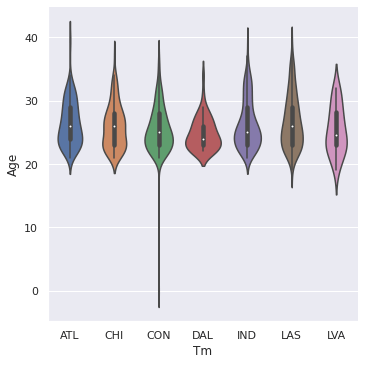 Seaborn Violin Plot