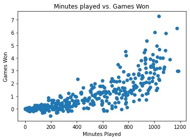 Matplotlib Scatter Charts Title