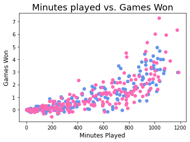 Matplotlib Scatter Charts Color