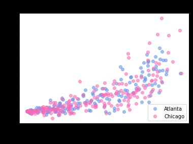 Matplotlib Scatter Charts Legend