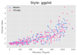 Matplotlib Scatter Charts Style