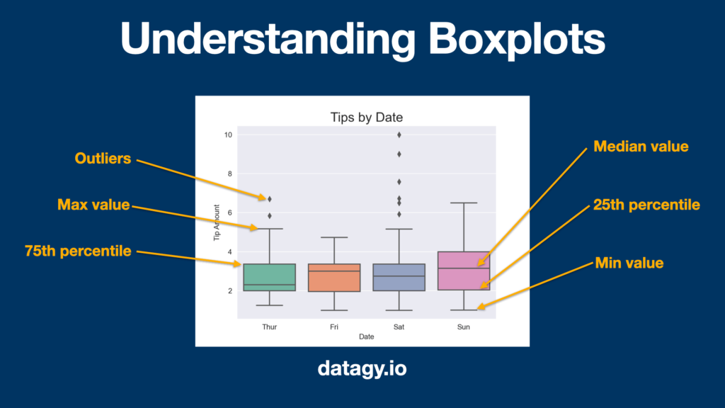 Understanding boxplots