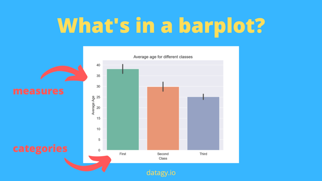 What's in a barplot?