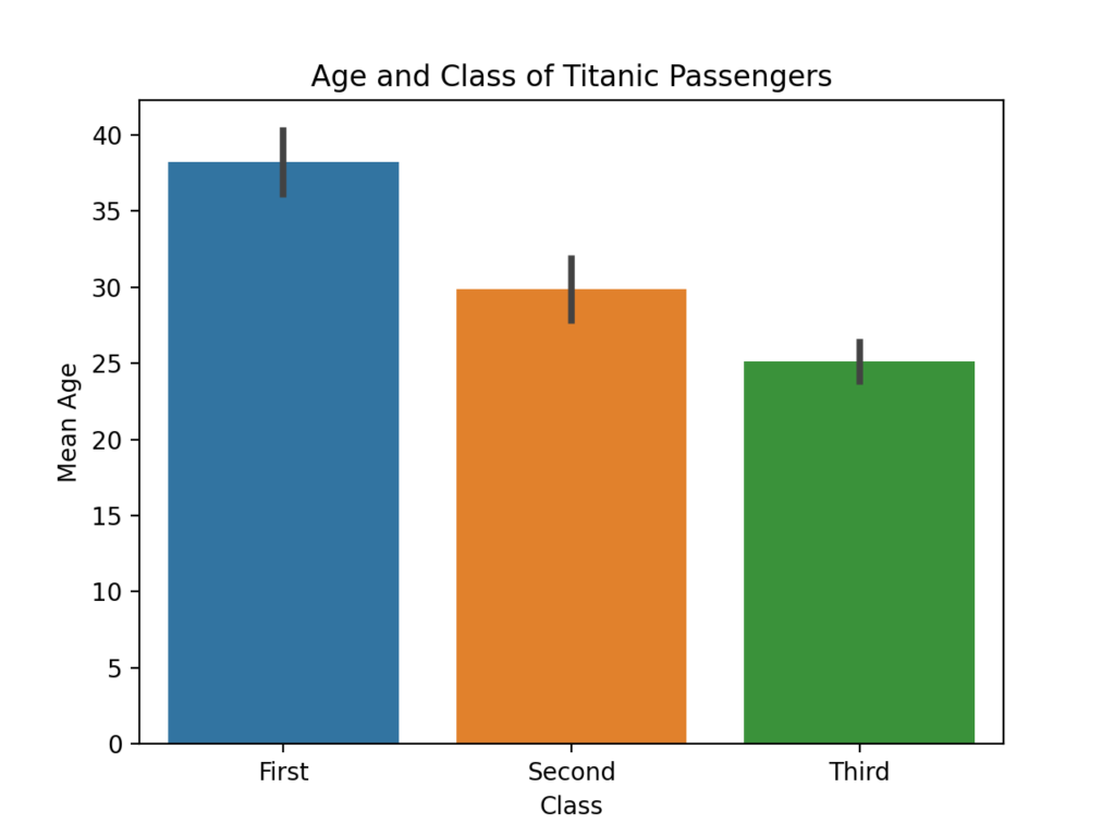 Adding a title to a Seaborn bar chart