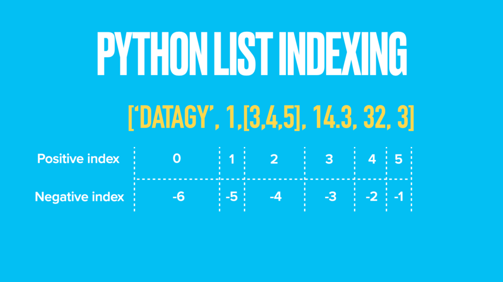 How does Python List Indexing Work